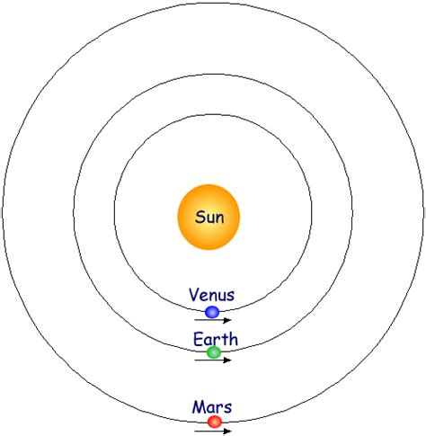diagram of planets orbiting the sun earth sun orbit diagram pics about space