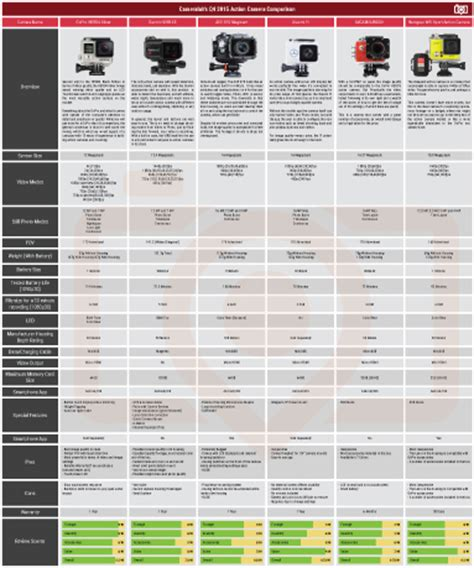 ultimate action camera comparison guide by cameralah