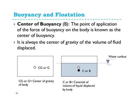 cardboard boat buoyancy equation fluid statics