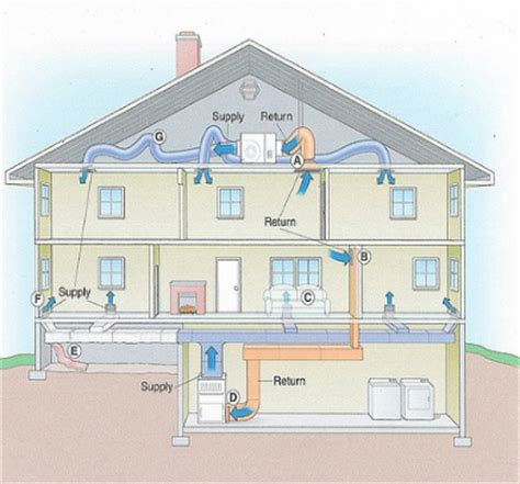 2 story house air conditioning tips 2 story house air conditioning tips 28 images tips on replacing your air