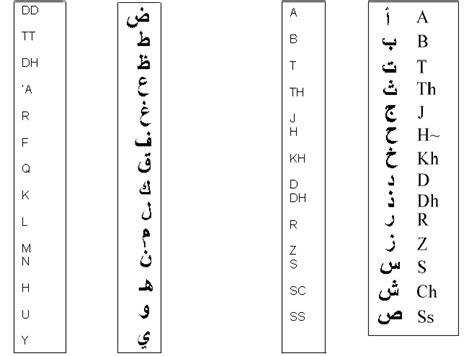 arabo lettere traduttore italiano arabo con alfabeto italiano