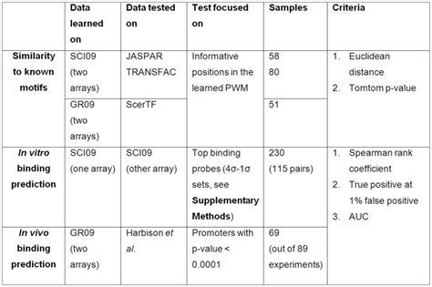 design criteria table test data and evaluation criteria