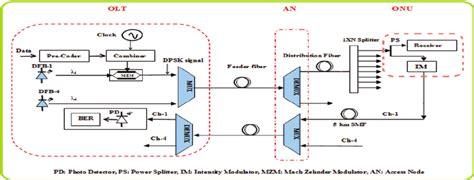 tdm circuit diagram circuit and schematics diagram