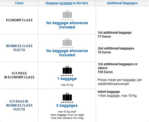 checked baggage size chart luggage airline carry on baggage size chart