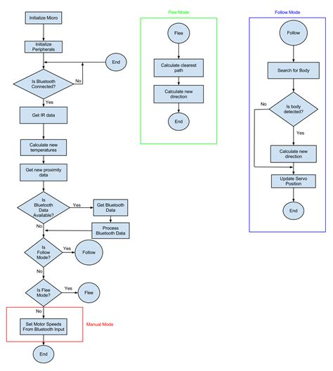 software engineering flowchart nathan begle s lab notebook