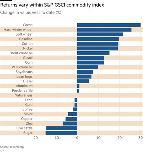 commodity volume commodities trading booms as new strategy emerges