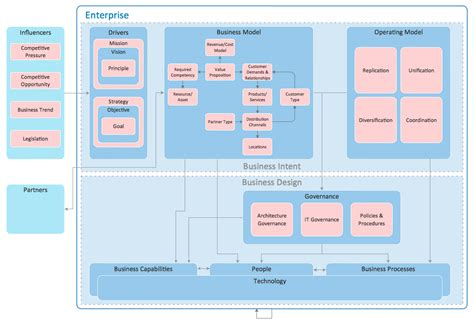 visio enterprise architecture template enterprise architecture diagrams solution conceptdraw