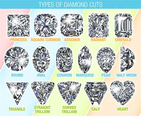 types of crop cuts diamond cut types diamonds cuts chart for clarity color