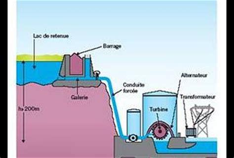 bureau d 騁ude hydraulique fonctionnement d une centrale hydraulique fonctionnement
