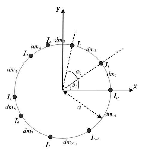 pattern analysis of uniform circular array geometry of a uniform circular antenna array with n