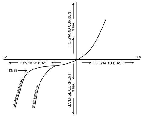 zener diode forward bias graph zener effect