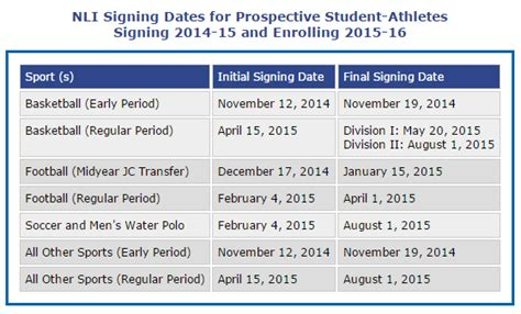 Ncaa Commitment Letter Recruiting Page Middlehitter