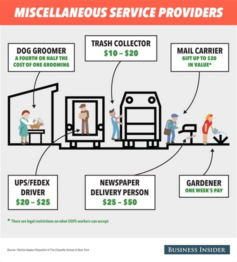 how much to tip groomer how much to tip your trash collector groomer and mail carrier this