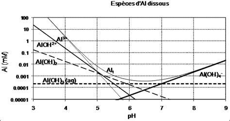 exercice diagramme potentiel ph aluminium l industrie de l alumine