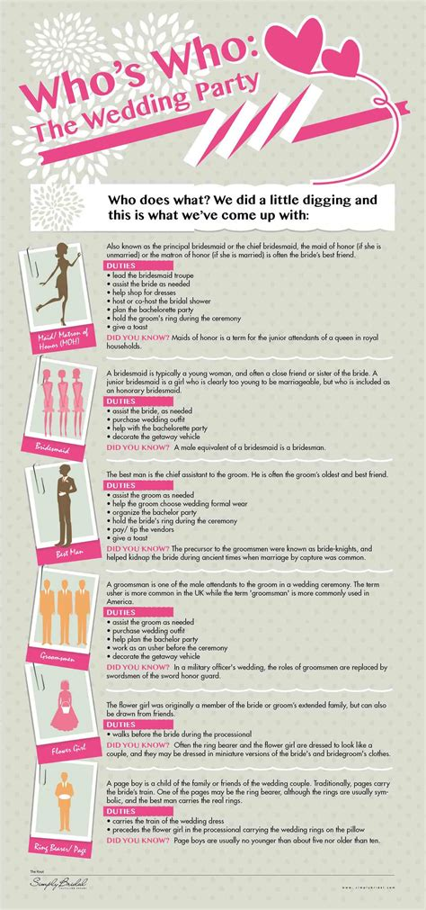 Wedding Budget Responsibilities by Infographic Who S Doing What In A Wedding Budget