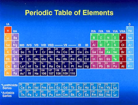 Periodic Table Meaning by Periodic Table Of Elements Periodic Table Of Elements