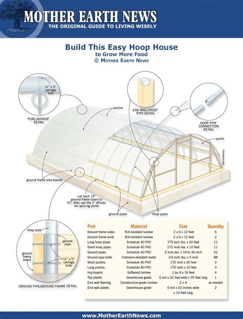 hoop house plans build this easy hoop house greenhouse pinterest house earth and mother earth