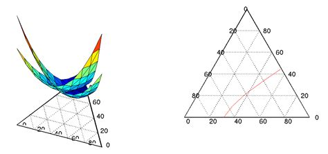 ternary diagram matlab construct ternary grid evaluate a function on the grid