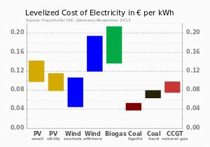 cost of electricity by source wikipedia