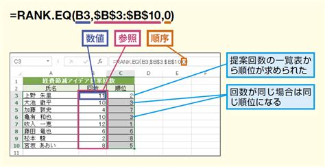 Gcu Mba Ranking by Rank Eq関数 Rank関数で順位を求める Excel関数 できるネット