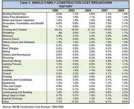 Cost To Build Report Table 3 Single Family Construction Cost Breakdown History