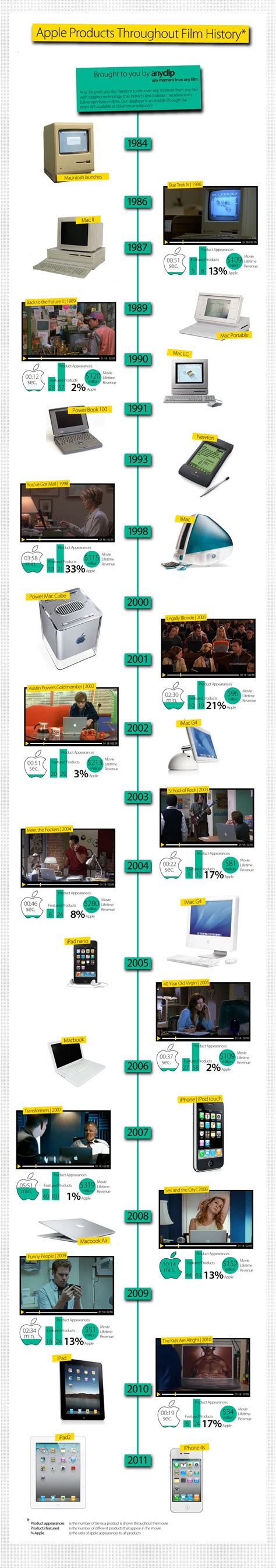 apple history apple in movies time on screen historic timeline