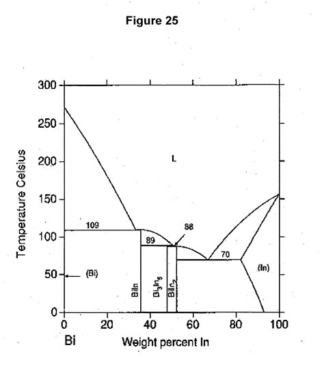 chlorine phase diagram phase diagram of chlorine ground state of chlorine