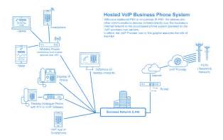 Business voip hub systems telephone systems guide