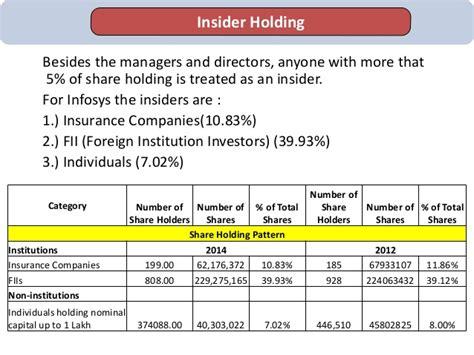 shareholder pattern infosys financial analysis