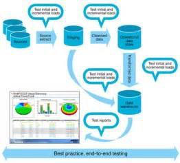 etl high level design document template data warehouse testing part 1 ibm big data analytics hub