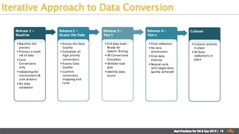 Sap Data Conversion by Speedup Your Data Conversion Process While Ensuring Quality With A Pr