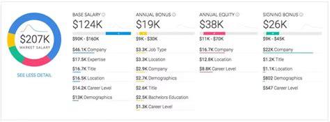 google design engineer salary entry level technician salary wohndesign