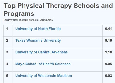 Unf Mba Program by Unf Spinnaker Unf No 1 In The Nation For Physical