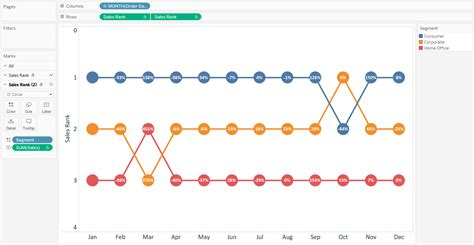 Tableau Table Calculations by Tableau 201 How To Make Dynamic Dual Axis Bump Charts
