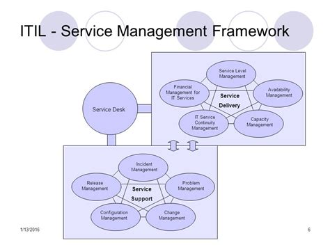 Service Desk Framework by Itil Awareness Uc Jdcmg Discussion 4 26 Ppt