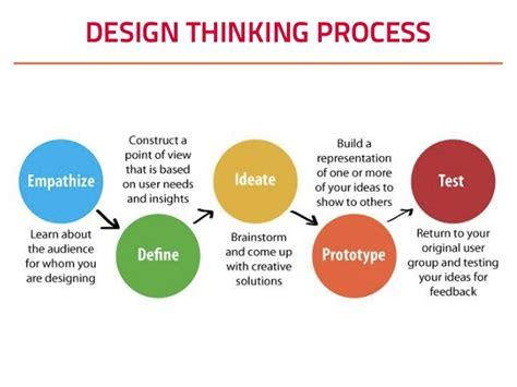 design thinking competition startup braga design thinking workshop