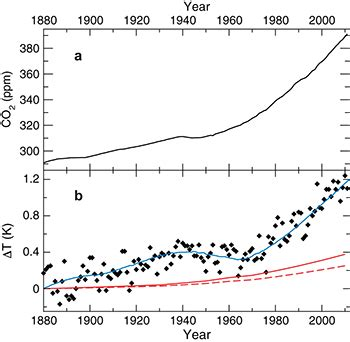 epl impact factor on the direct impact of the co2 concentration rise to the