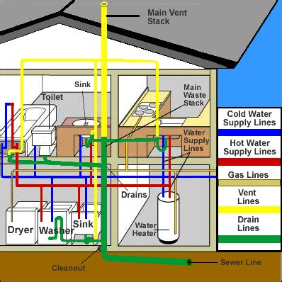 house drains diagram plumbing in manufactured homes mobile manufactured