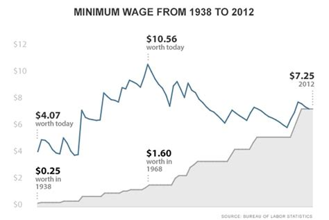 hourly wage definition should we raise the minimum wage 11 questions and answers