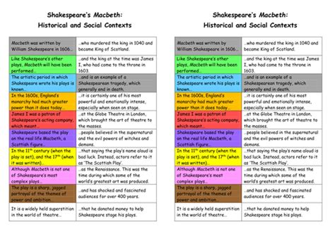 lesson xxi themes in macbeth macbeth ks3 unit 21 lessons sow ppt homework