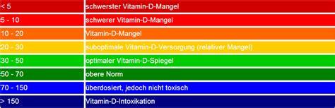 vitamin b wann einnehmen vitamin d und dekristol 20000 ein erfahrungsbericht