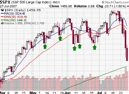 does swing trading work swing trading blog how to trade the piercing candlestick