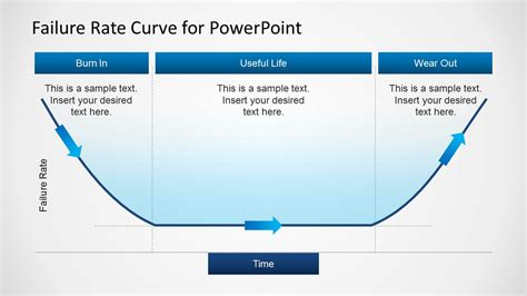 bathtub curve explanation failure rate curve template for powerpoint slidemodel