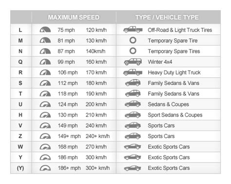 Tire Speed Ratings Chart   BFGoodrich Tires