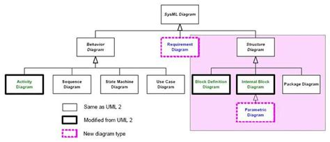 sysml diagramme des exigences le language sysml wikim 233 ca