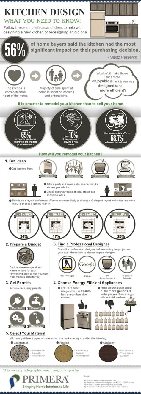 home decor infographic 25 home d 233 cor infographics and sheets that every home owner must see epic home ideas
