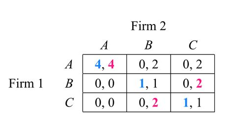 game theory why players play nash equilibria