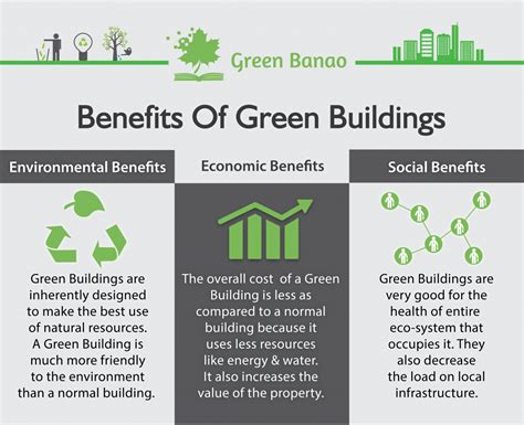 advantages of design for environment the benefits of green buildings