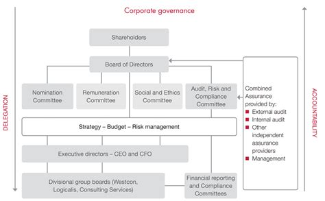corporate governance framework diagram datatec annual report 2012 187 corporate governance