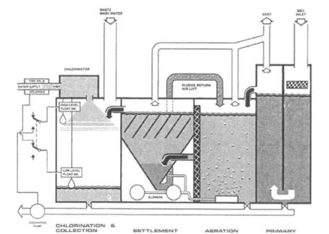 guidelines design small sewage treatment plants sewage treatment plant on a ship explained